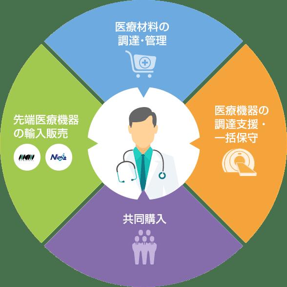 病院経営のパートナーとして医療の最前線をサポート