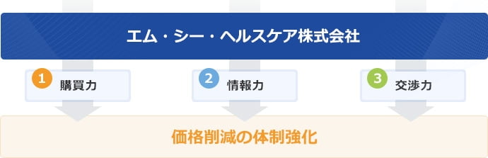 エム・シー・ヘルスケア → 1 購買力 2 情報力 3 交渉力 → 価格削減の体制強化