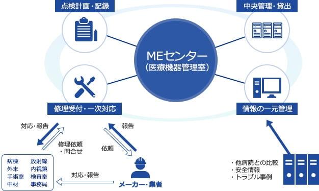 MEセンター(医療機器管理室)を中心に 点検計画・記録 中央管理・貸出 修理受付・一時対応 情報の一元管理
