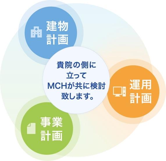 貴院の側に立ってMCHが共に検討致します。