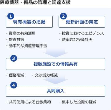 医療機器・備品の管理と調達支援 1.現有機器の把握 2.更新計画の策定 → 3.複数施設での情報共有 → 4.共同購入